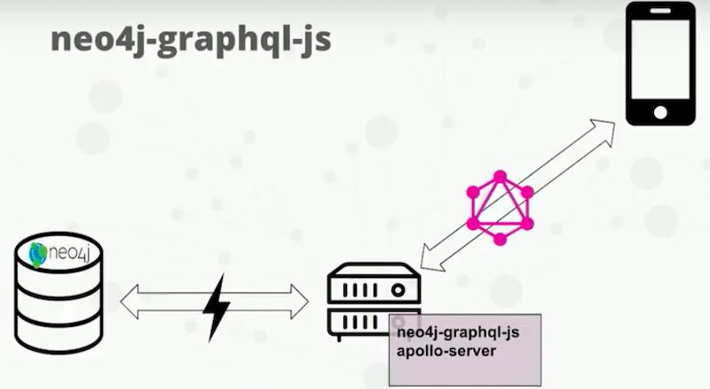 neo4j, graphql, js, apollo, server | Neo4j