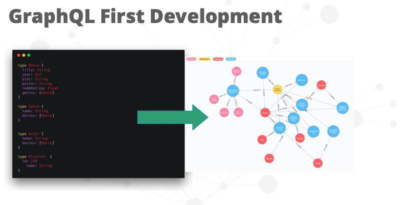 graphql first development | Neo4j