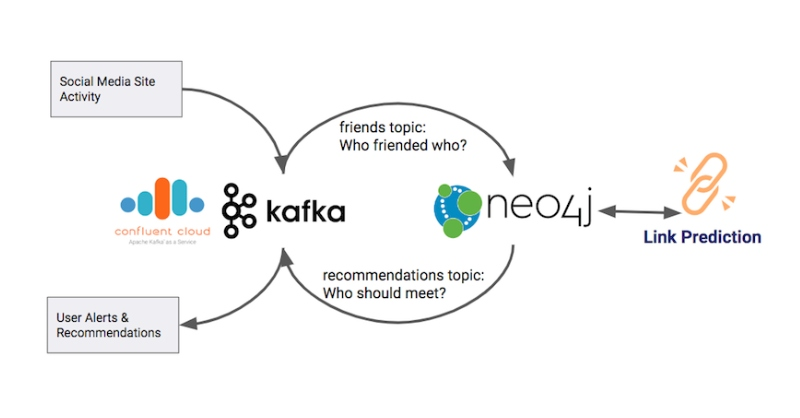 Learn about streaming graphs by combining Kafka and Neo4j.