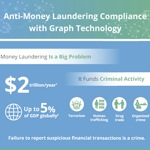 Anti-Money Laundering compliance infographic