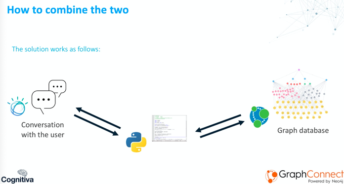The result of combing IBM Watson Assistant with Neo4j | Cognitiva GraphConnect