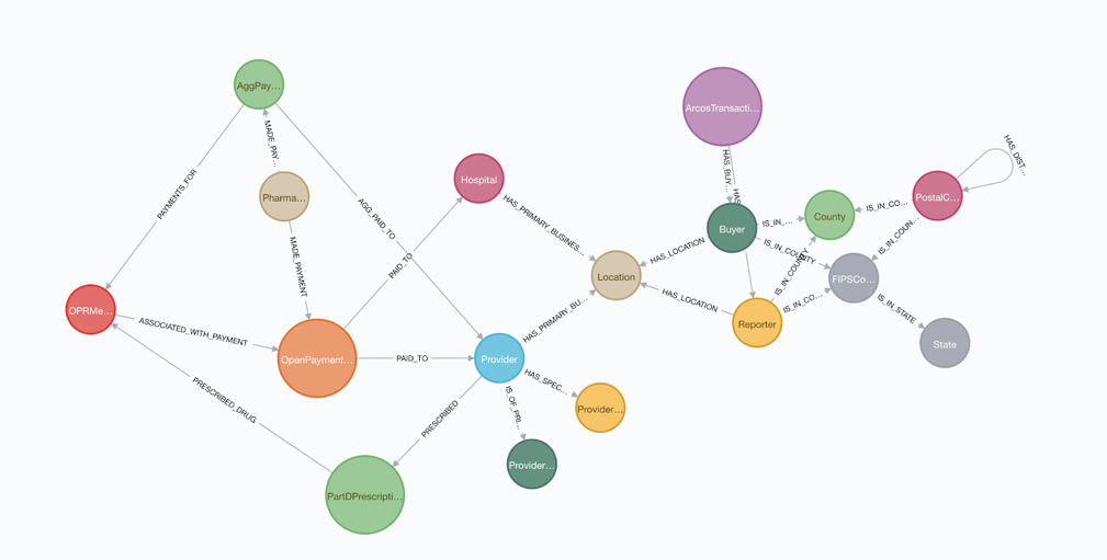 Healthcare data in Neo4j.