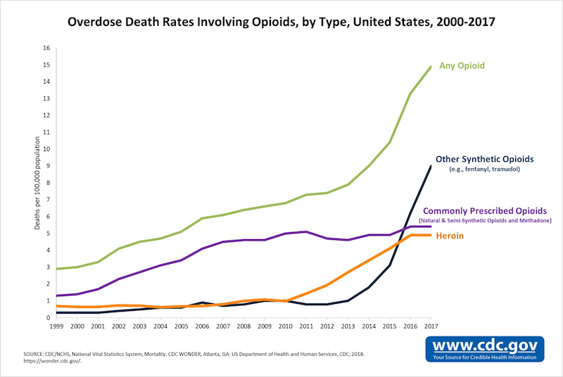 Graph showing opioid-related overdose death rates.