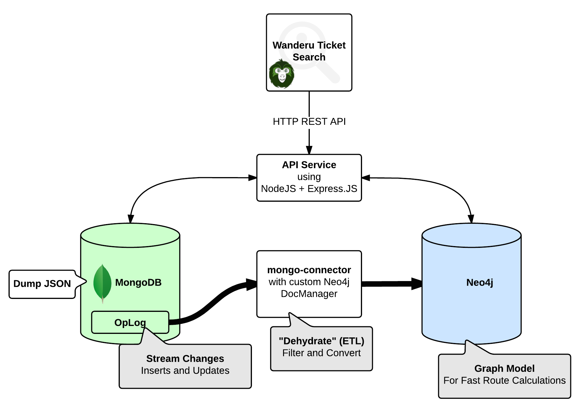 Wanderu's polyglot persistence architecture between mongoDB and Neo4j