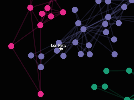Graph Visualization for Neo4j: Tools, Methods and More