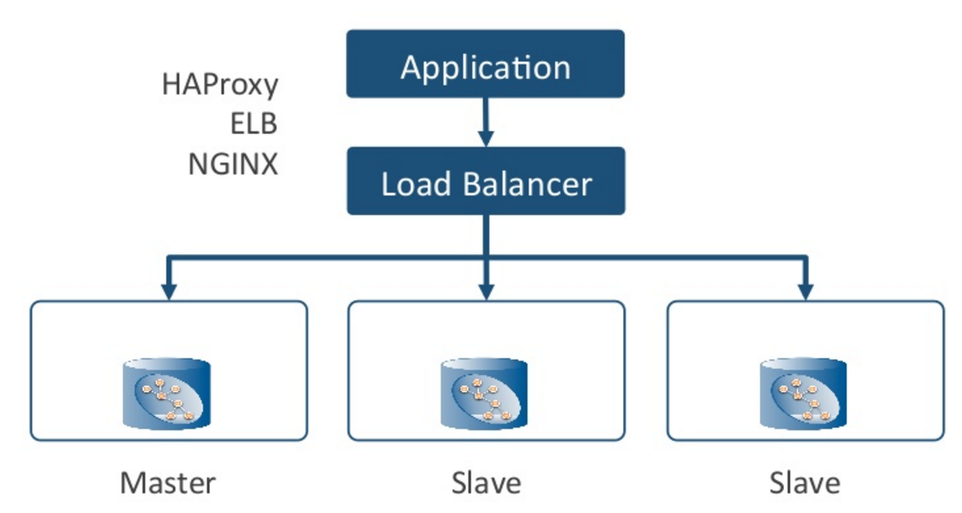A Typical Application Architecture with a Load Balancer and HA Proxy