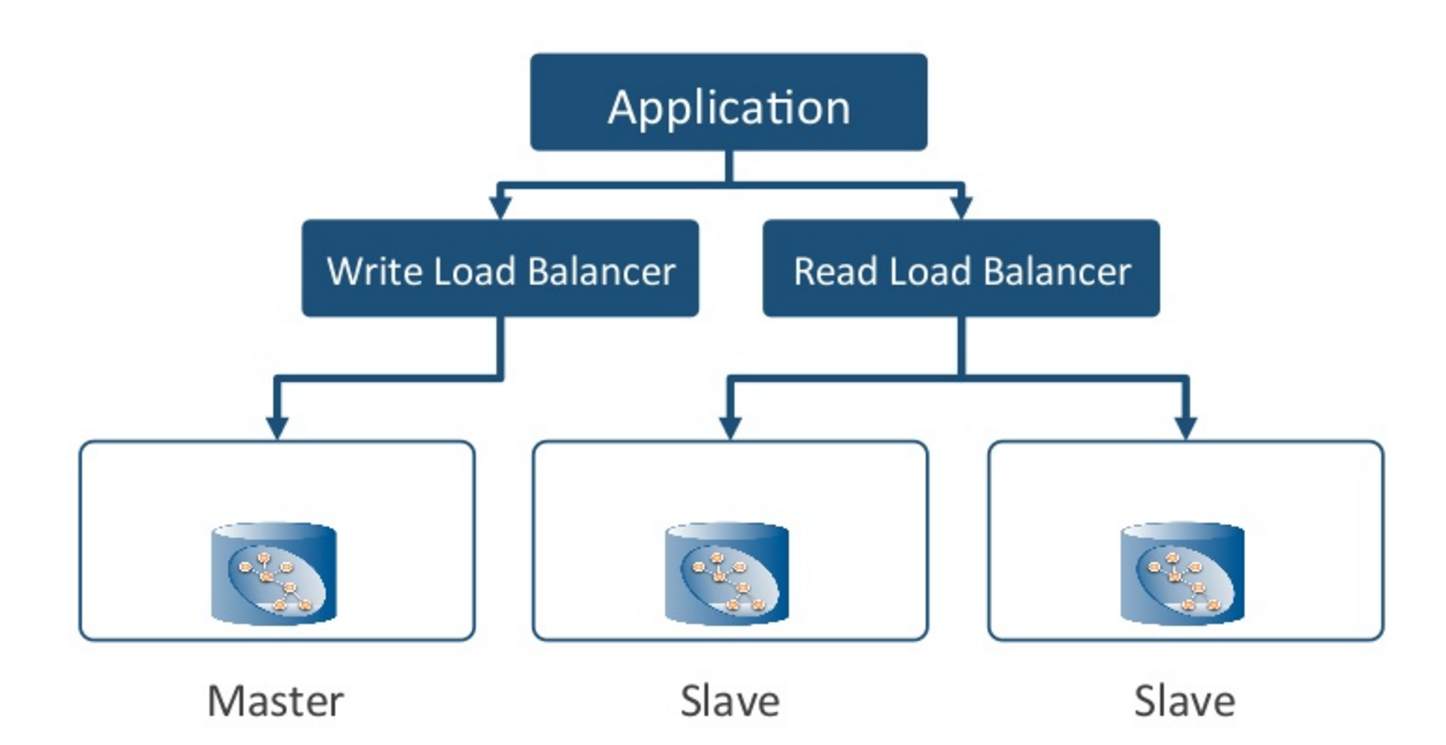 An Application Architecture with a Load Balancer for Master Writes and Slave Reads