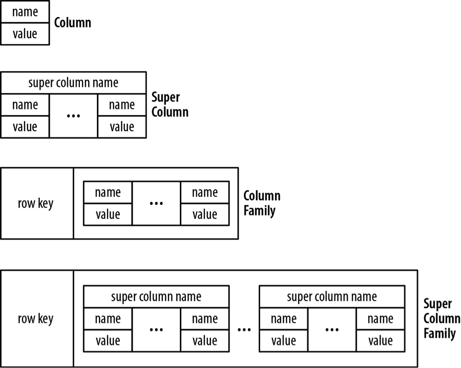 Building Blocks of Column Family Store Database