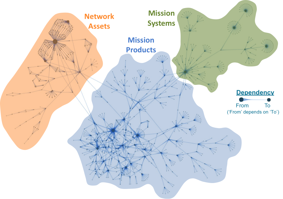 A Map of CyGraph Mission Dependencies