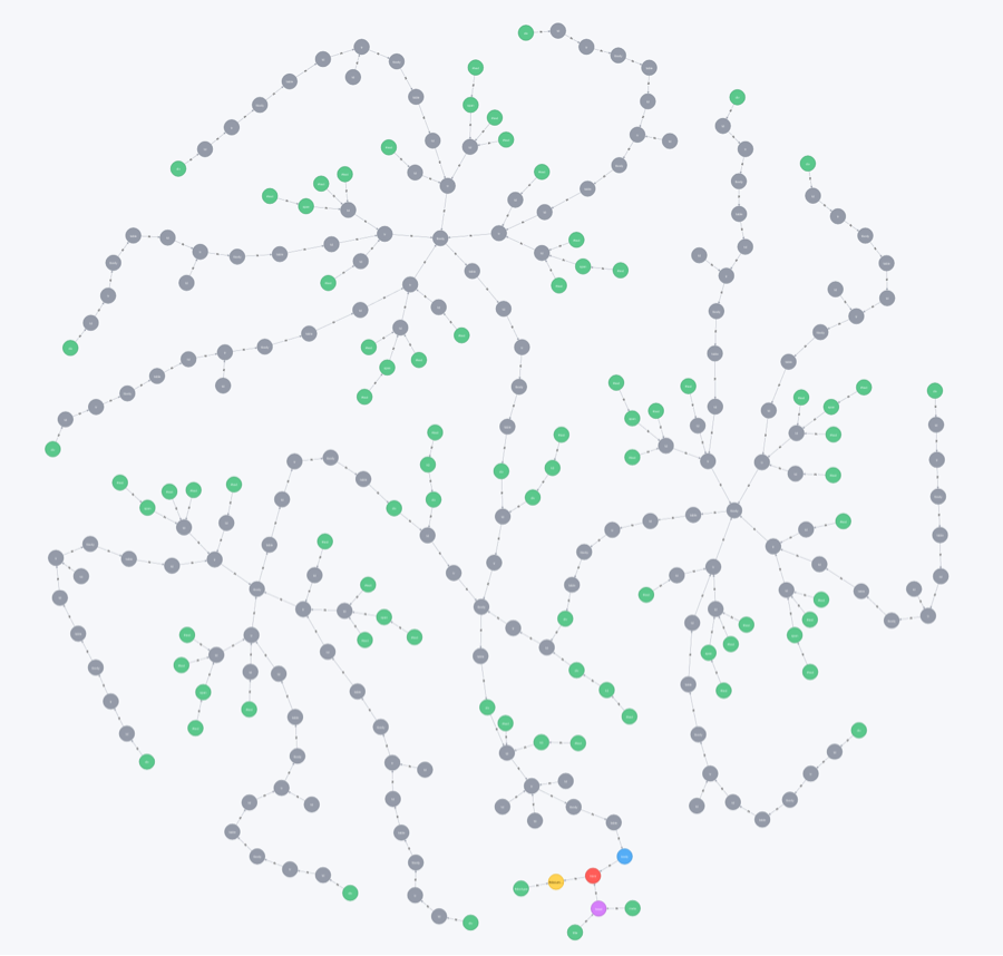 Discover How to Map a Hierarchy of Tables into a Graph Structure Using Neo4j and HTML