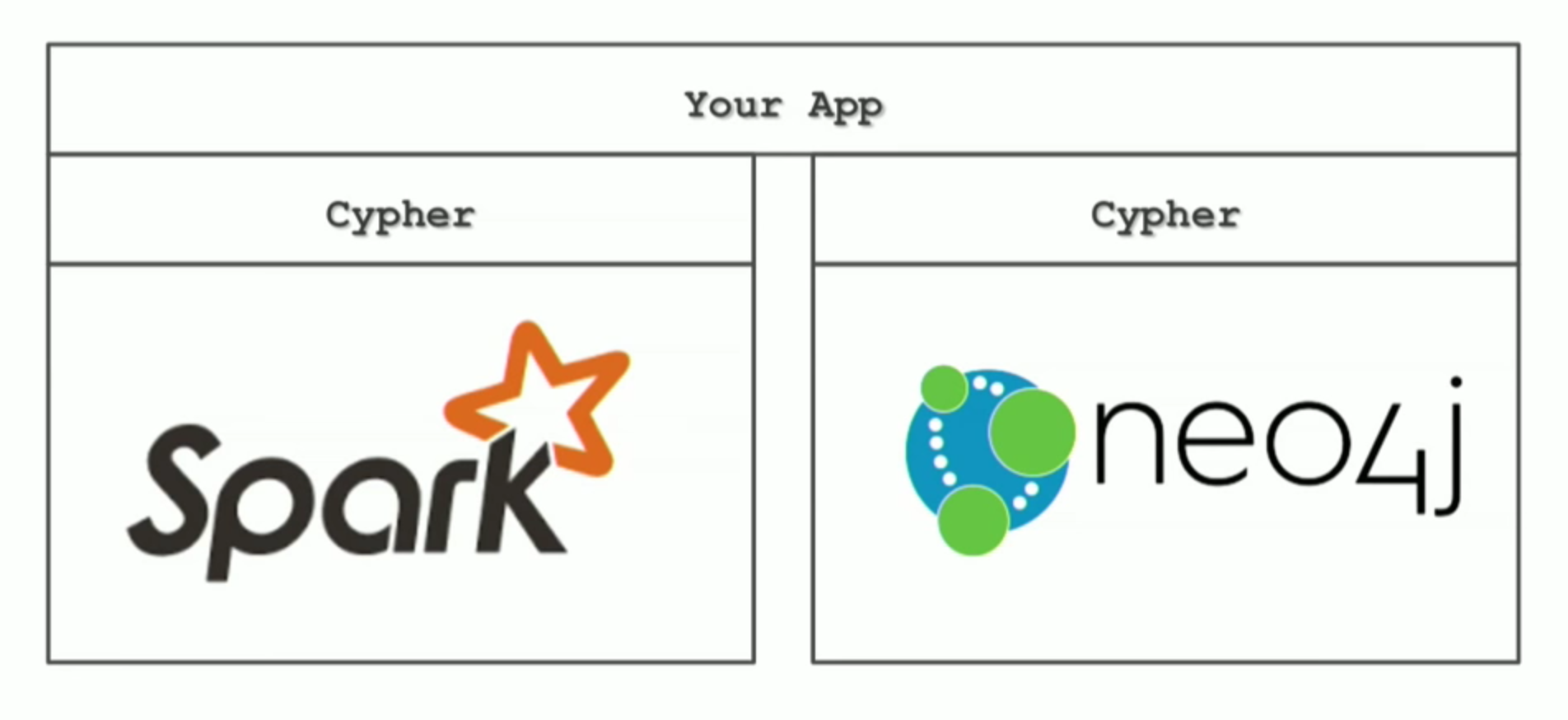 Cypher for both Apache Spark and Neo4j