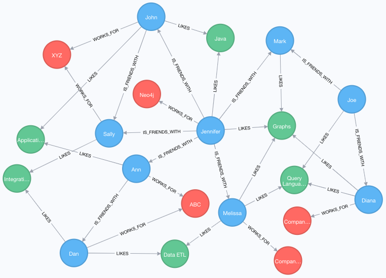 Aggregation, Returns, & Functions - Neo4j Graph Database Platform
