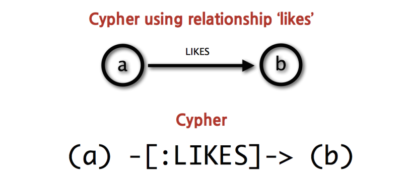 cypher pattern simple