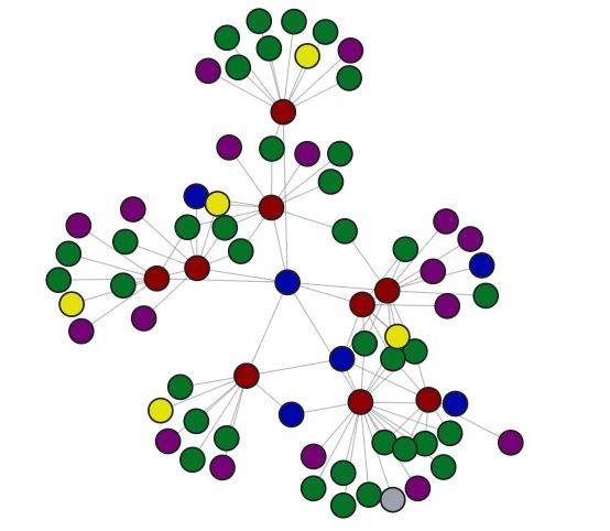 Graph Visualization Tools - Neo4j Graph Database Platform