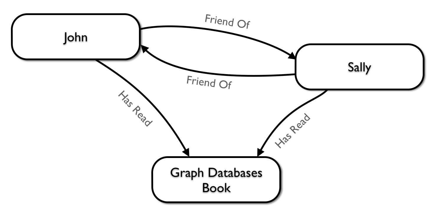 data modeling concepts and techniques