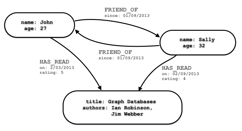 Graph data model with properties