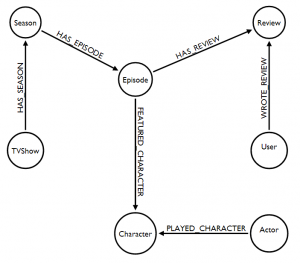 Learn Why Graph Databases Are Best for Connected Data, Like in Diaspora