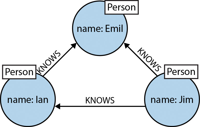 Graph databases for beginners why a database query language matters learn why your database query language matters more than you think in this graph databases for ccuart Images