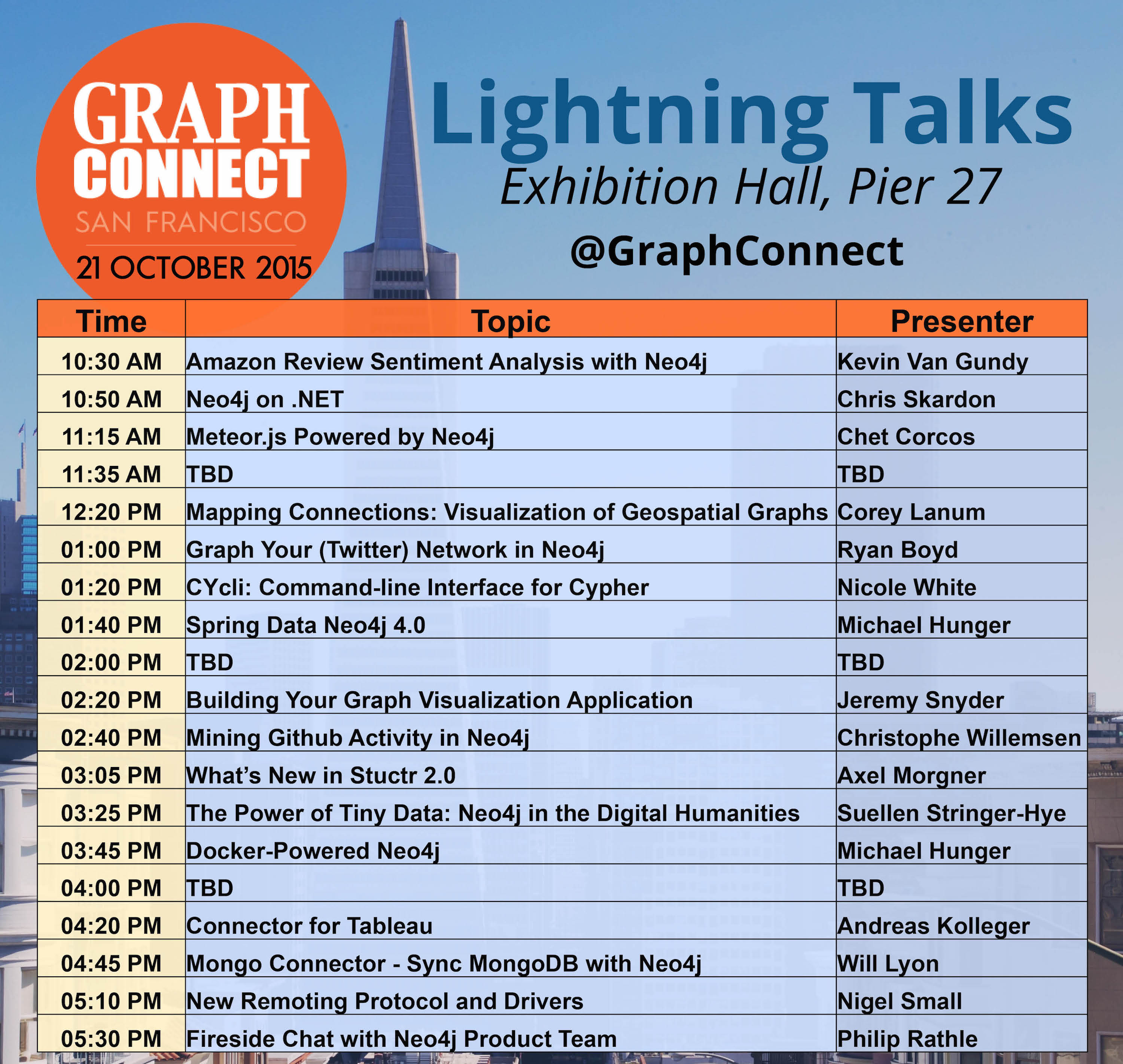 Learn All about the Schedule of Lightning Talks Featured at GraphConnect San Francisco
