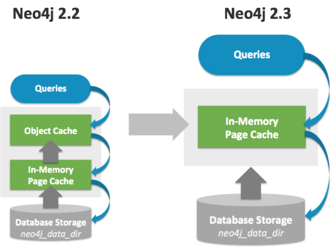 The New In-Memory Page Cache for Neo4j 2.3