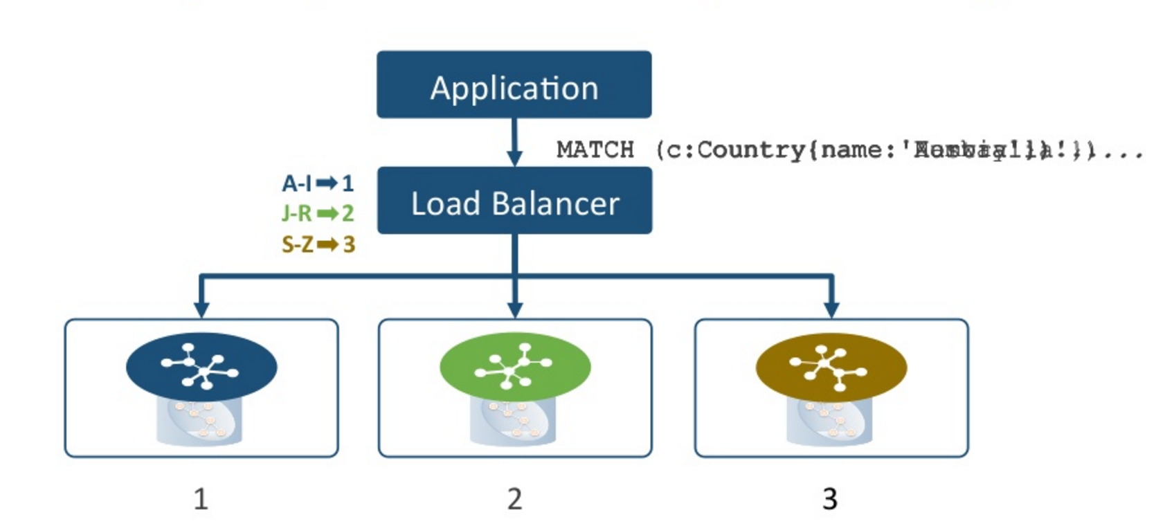 A Load Balancer with Cache Sharding