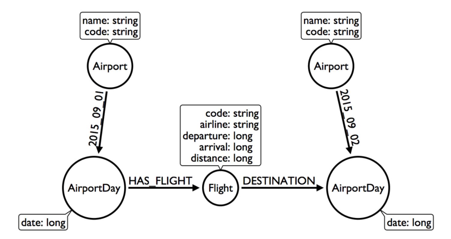 Modeling Designs - Neo4j Graph Database Platform