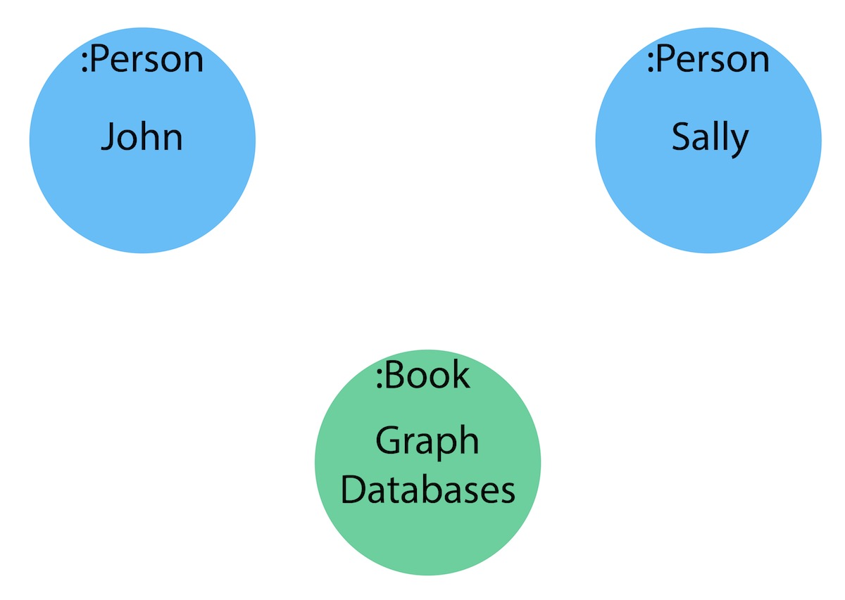 Data Modeling Concepts and Techniques   Neo4j