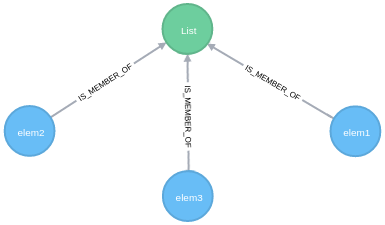 """Learn Why You Should Understand """"Moving Relationships,"""" a New Kind of Data Relationship in Neo4j"""