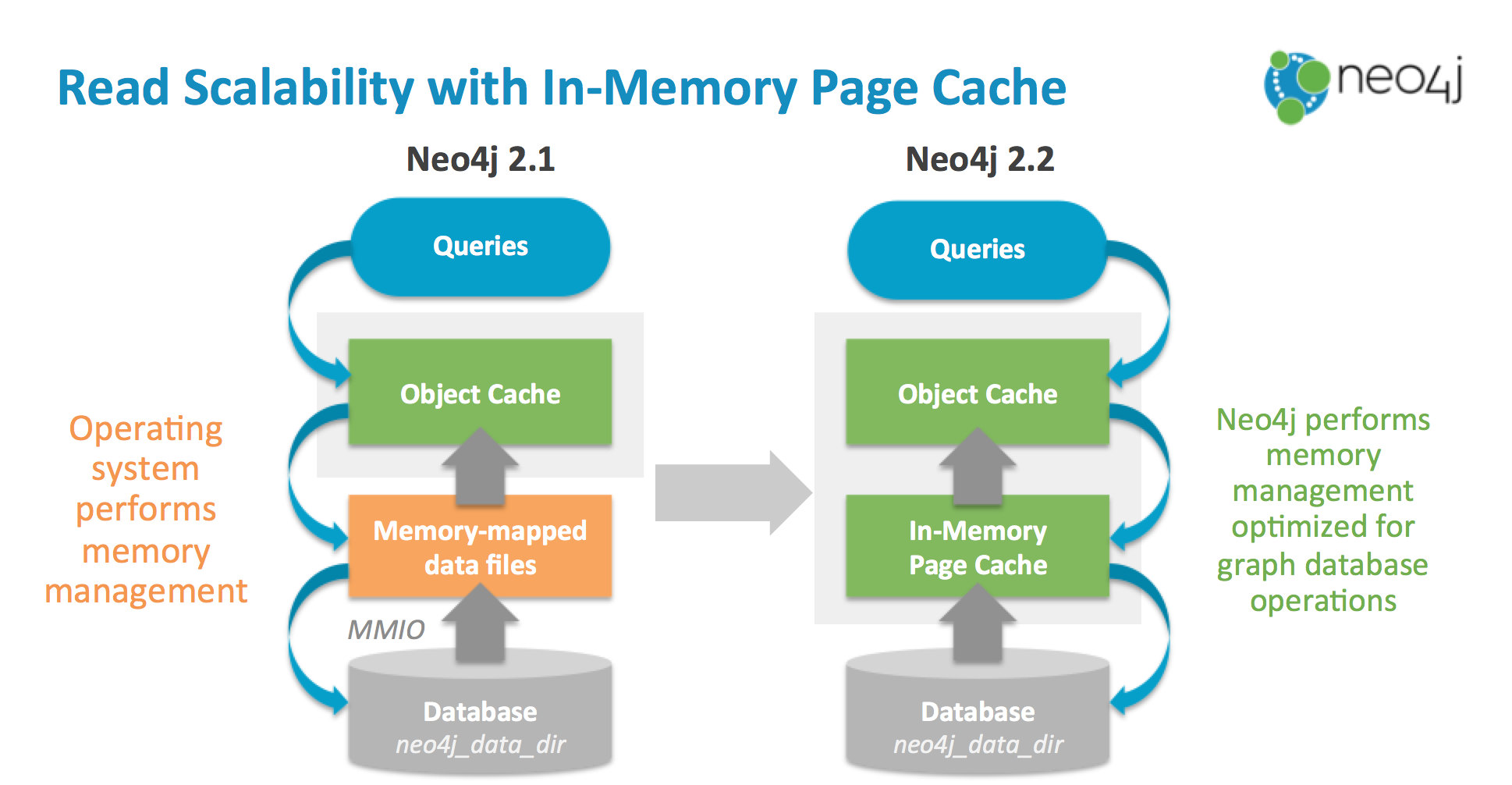 neo4j2.2-page-cache