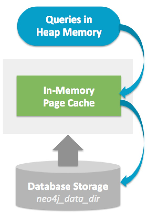 Neo4j Performance Tuning - Neo4j Graph Database Platform