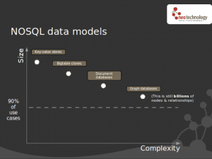 NOSQL data models - 90% of use cases need only moderate size scalability.