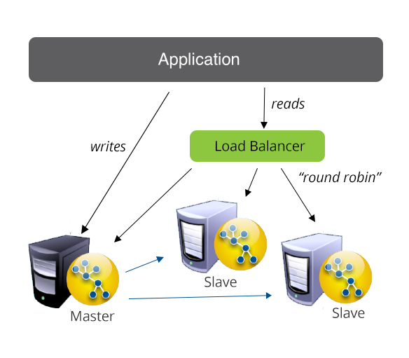 cluster read scalability