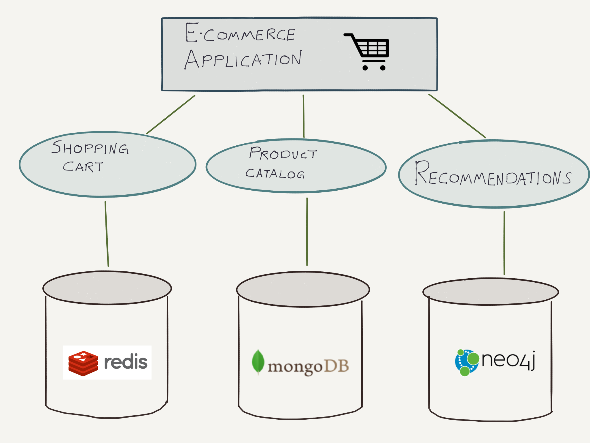 Learn How the Neo4j Doc Manager Helps You Achieve Polyglot Persistence between MongoDB and Neo4j