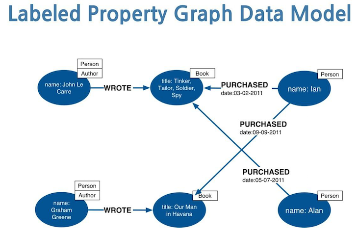 property graph model