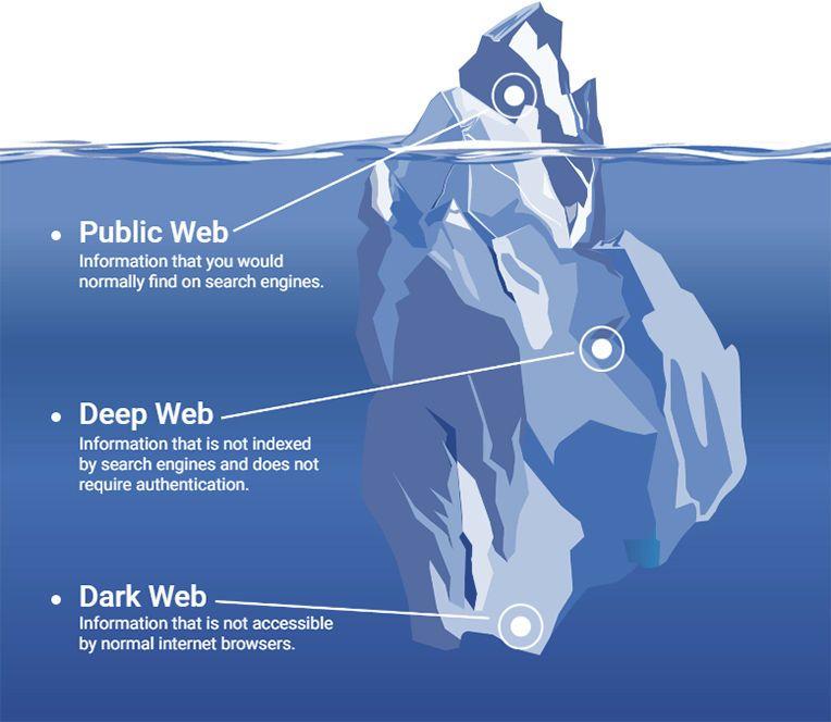 What is the Dark Web - DevDojo