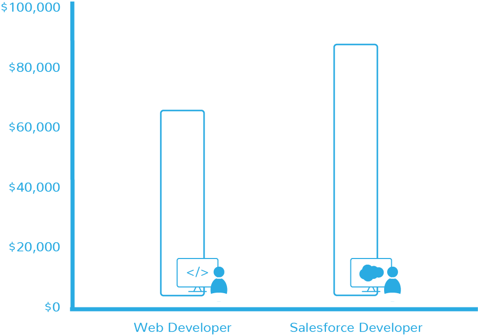 Salesforce Developer Training | DevMountain
