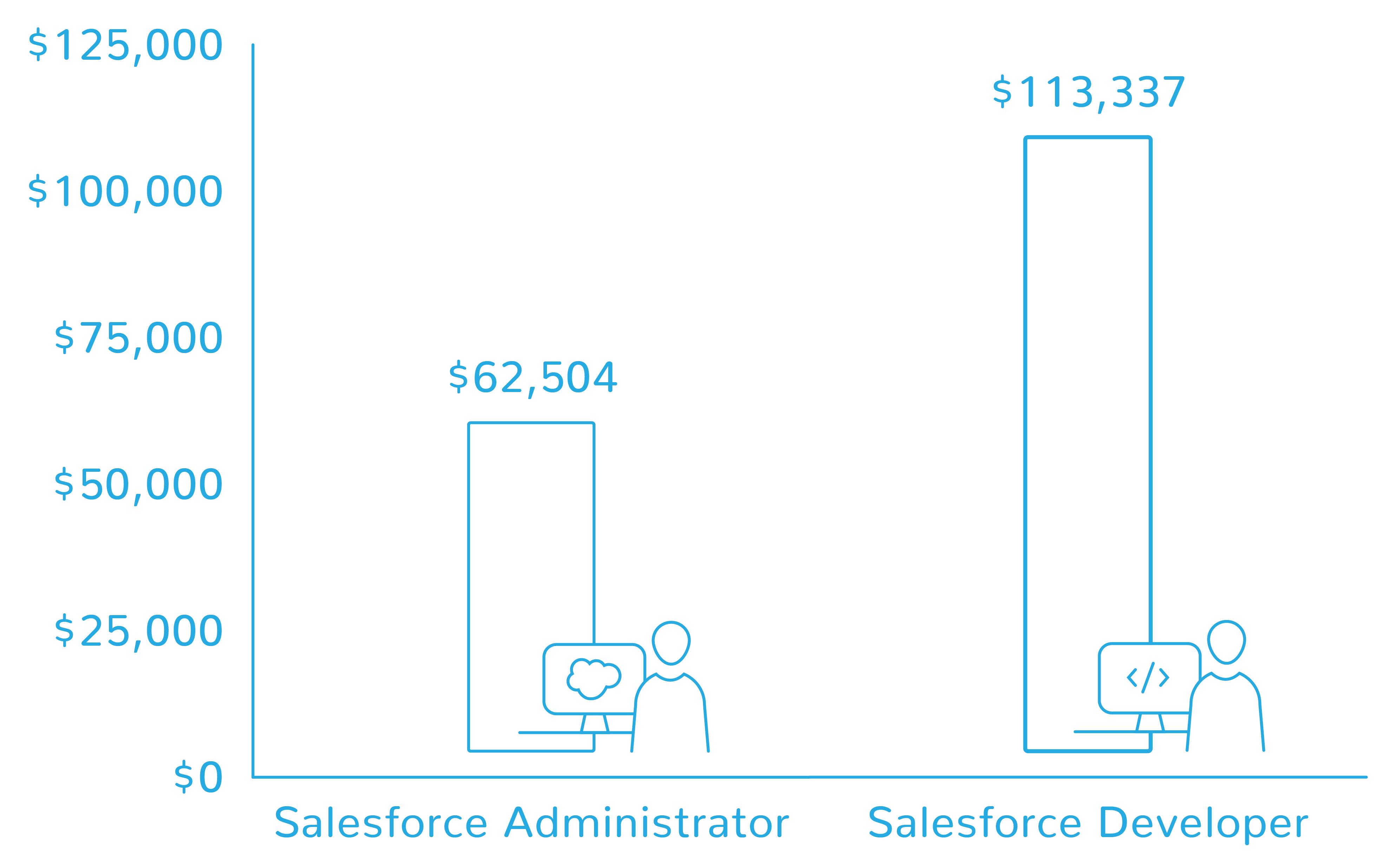 Salesforce Developer Cover Letter Grocery Receptionist