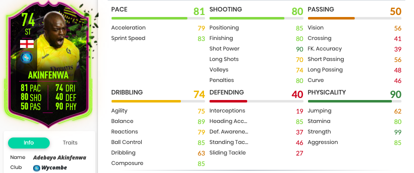 Screenshot of Akinfenwa's in-game stats