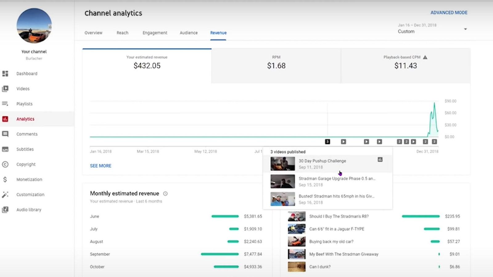 Burlacher YouTube finances