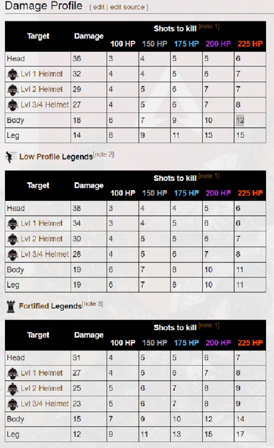 L-STAR damage numbers
