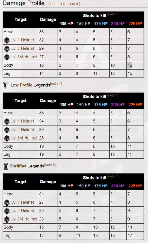 L-STAR damage numbers