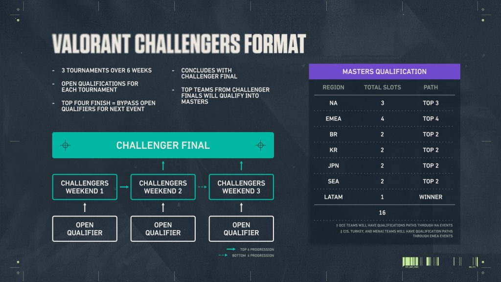 Valorant Challengers format in Valorant Champions Tour