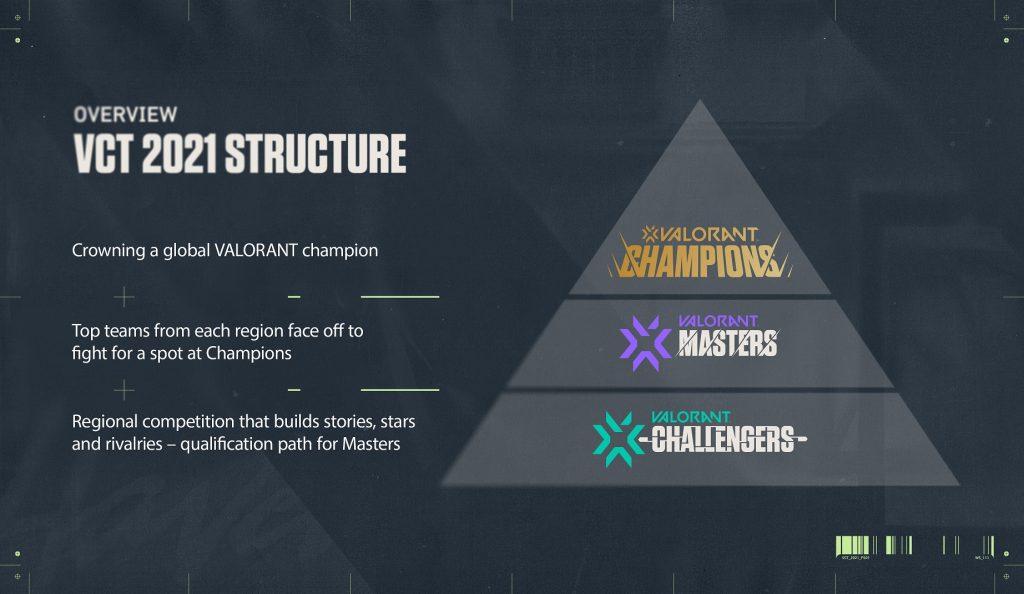 Valorant Champions Tour format