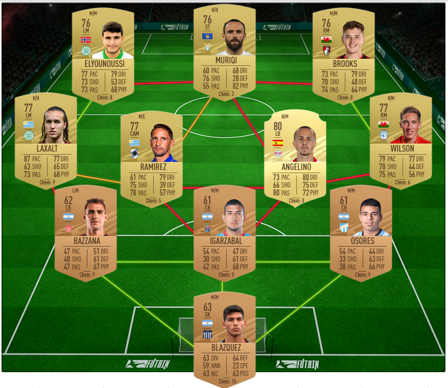 FIFA 21 SBC solution for UEFA Marquee Matchups Week 4 PSG v RB Leipzig
