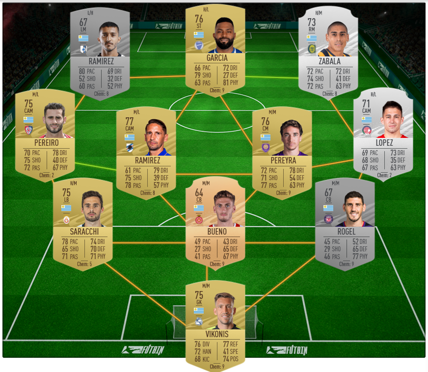 FIFA 21 SBC solution for Marquee Matchups Week 9 Milan v Fiorentina
