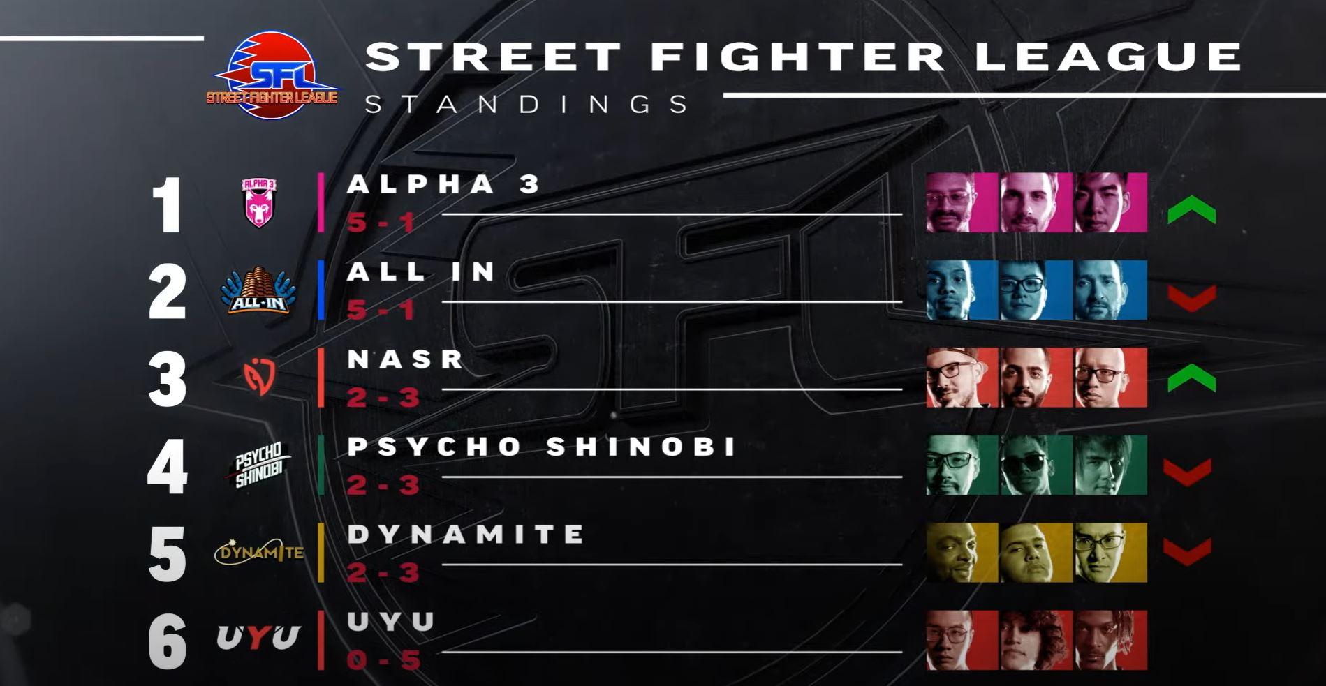 Street Fighter League team standings.