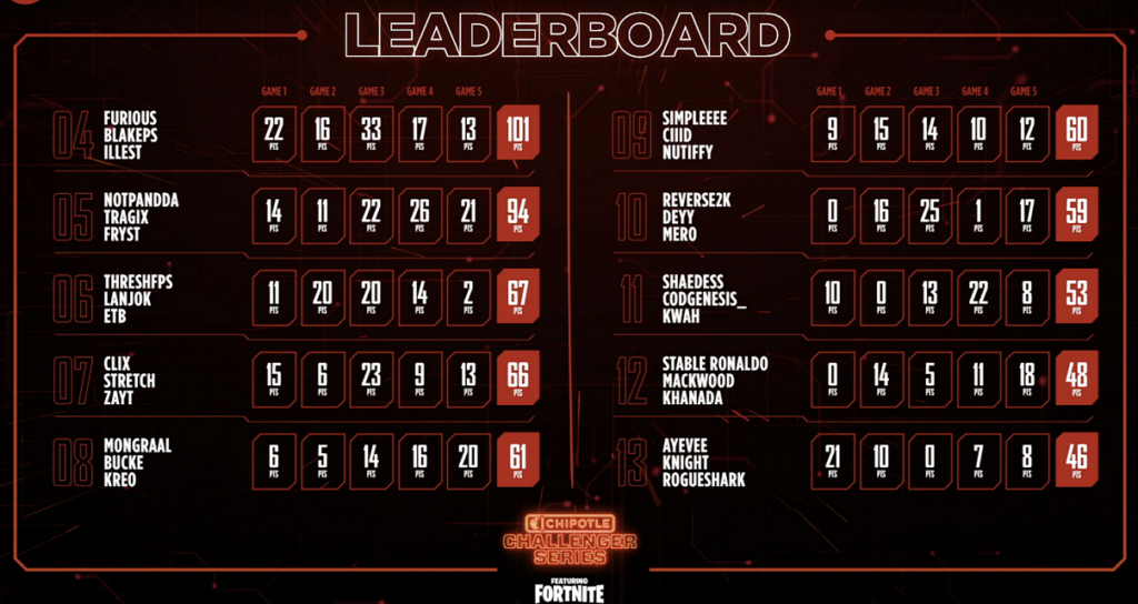 Chipotle Challenger series scores