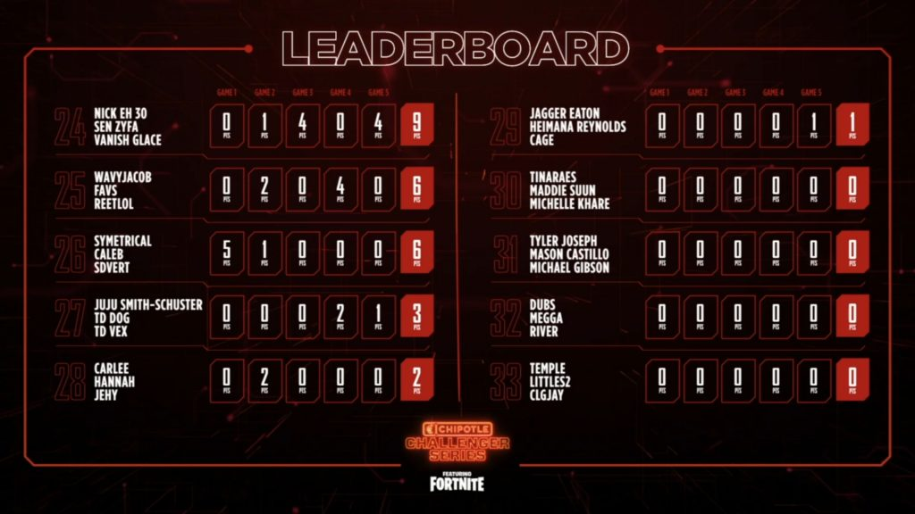Chipotle Challenger Series final standings