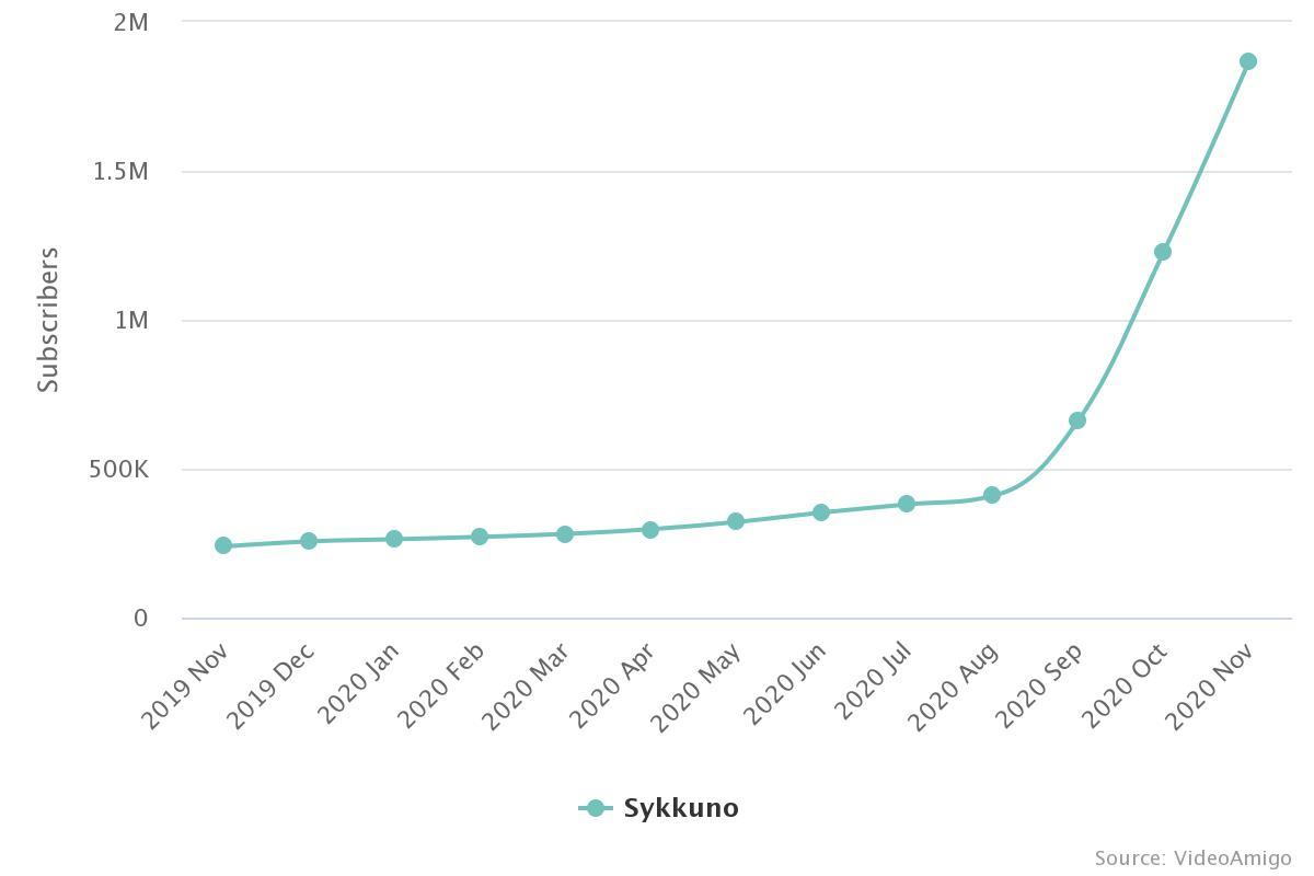 Data from videoamigo shows Sykkuno's rise to fame
