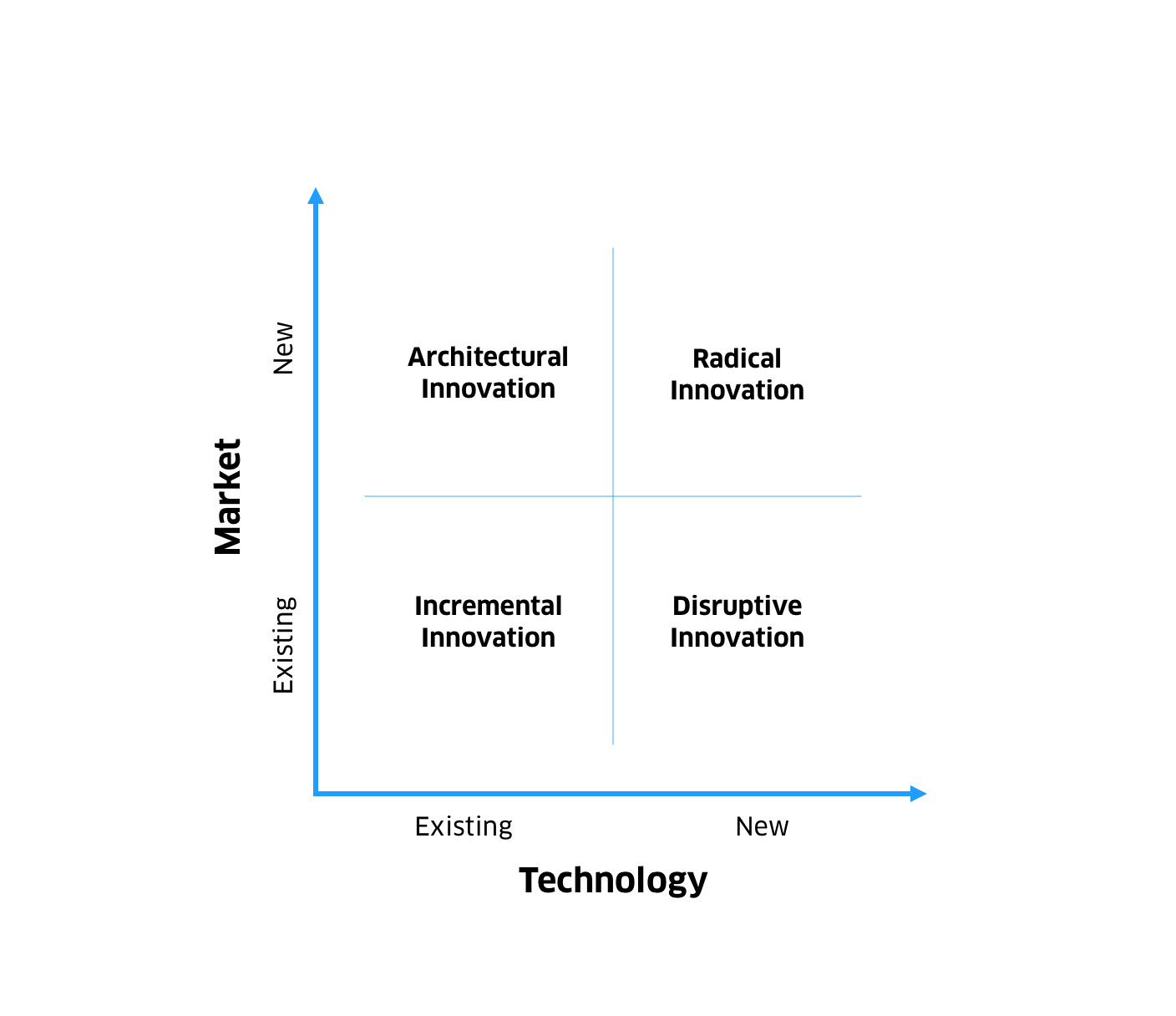 Graph showing the 4 different types of innovation